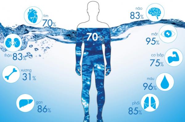 Những dấu hiệu nhận biết cơ thể đang thiếu nước trầm trọng