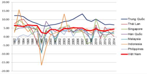Tốc độ tăng năng suất của Việt Nam cao nhất Đông Nam Á nhưng do xuất phát điểm thấp nên vẫn bị các nước khu vực bỏ xa. Nguồn: CIEM