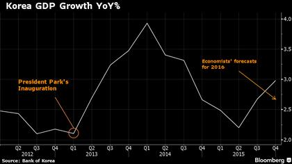 Tăng trưởng GDP Hàn Quốc kể từ thời điểm Tổng thống Park nắm quyền.