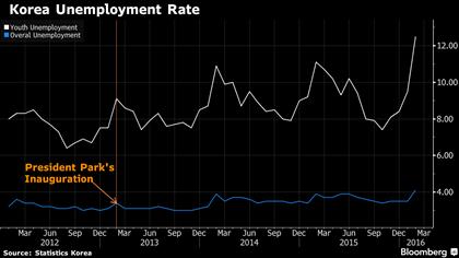 Tỷ lệ thất nghiệp tại Hàn Quốc kể từ thời điểm Tổng thống Park nắm quyền, đường màu trắng là tỷ lệ thất nghiệp của giới trẻ, màu xanh là tỷ lệ thất nghiệp chung
