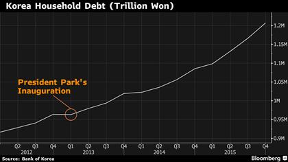 Giá trị các khoản nợ hộ gia đình tại Hàn Quốc từ thời điểm Tổng thống Park nắm quyền.