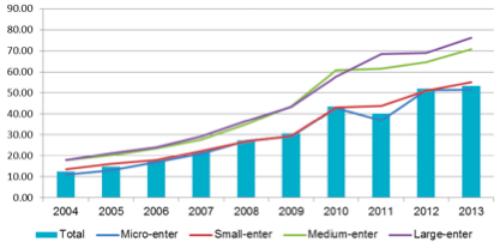 Thu nhập của khối doanh nghiệp vừa và nhỏ thấp nhất, nhưng số lượng tăng lên đông đảo là nguyên nhân dẫn đến năng suất thấp. Nguồn: CIEM