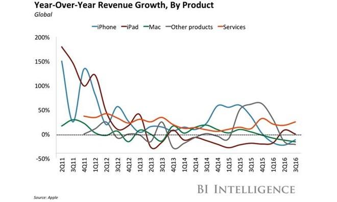 Toàn bộ các sản phẩm phần cứng của Apple đang có xu hướng giảm. Ảnh: Business Insider.