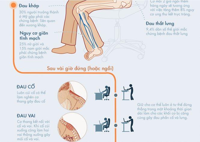 Những lý do khiến việc ngồi và đứng lâu không tốt cho sức khỏe - H2