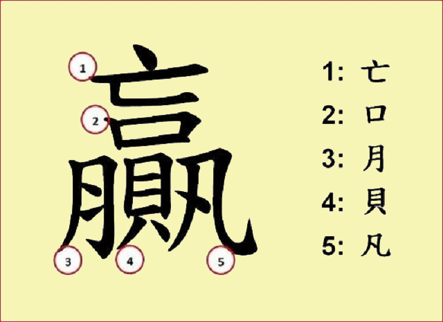5 yếu tố hợp thành chữ thắng. (Ảnh: Internet)