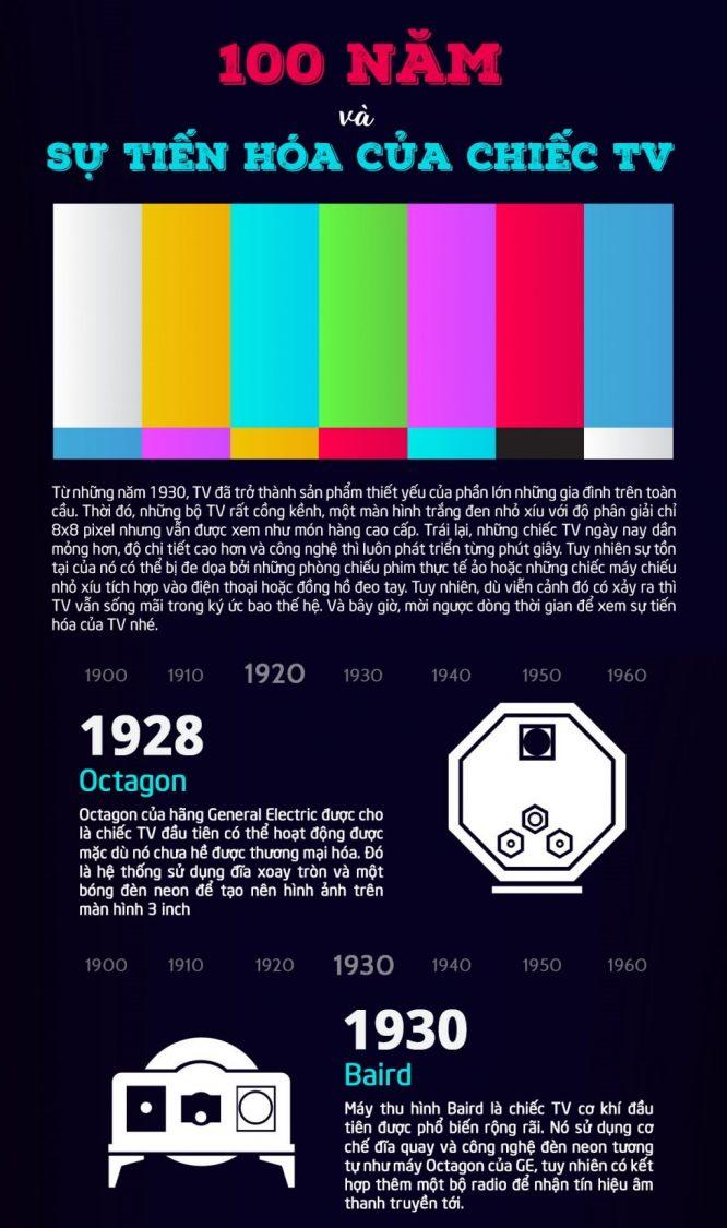 Lịch sử tiến hóa 100 năm của chiếc tivi - H1