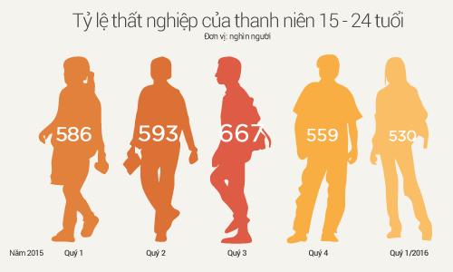 Tình trạng thất nghiệp của thanh niên Việt Nam.
