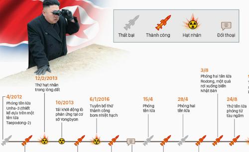 16 lần thử hạt nhân của Triều Tiên.