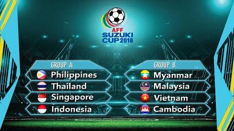 8 đội tham dự AFF Cup 2016 được chia làm 2 bảng