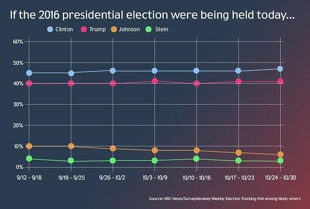 Tỷ lệ ủng hộ của bà Clinton là 47% trong khi của ông Trump là 41 (Ảnh: NBC News)