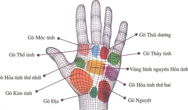 trở ngại, thuận lợi, chỉ tay tam giác,