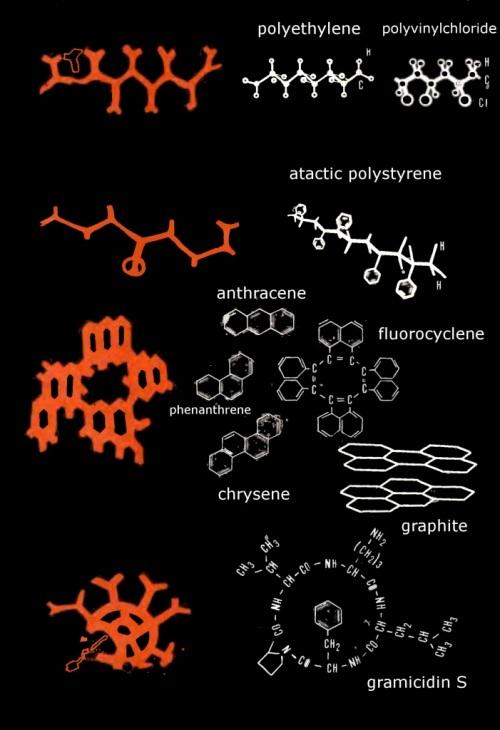 công thức hóa học, 5.000 năm,