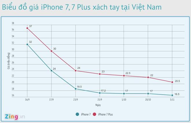 Biểu đồ giá iPhone 7, 7Plus xách tay tại Việt Nam. (Ảnh: internet)