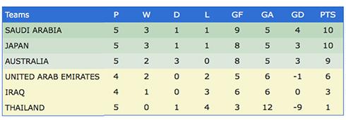 Thái Lan vẫn đứng cuối bảng B với một điểm có được sau năm lượt trận.