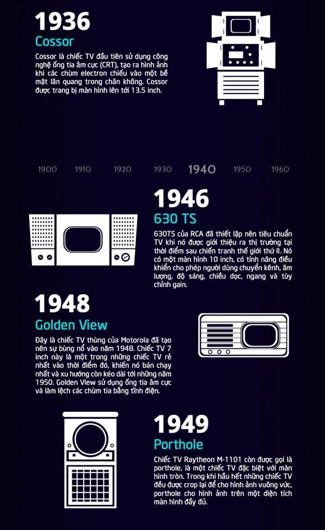 Lịch sử tiến hóa 100 năm của chiếc tivi - H2