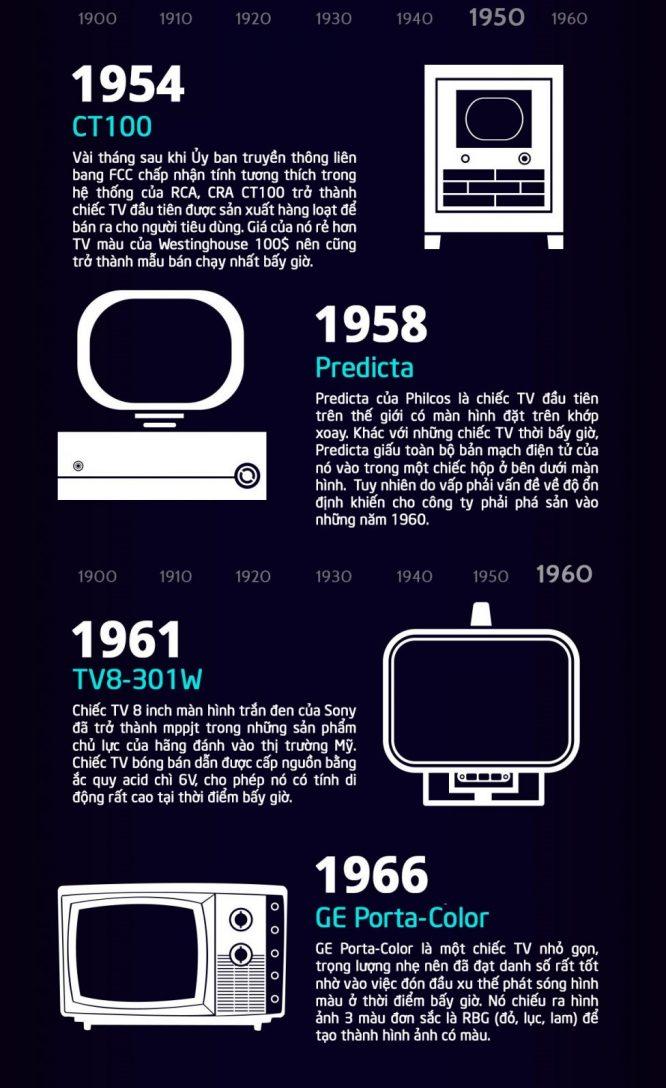 Lịch sử tiến hóa 100 năm của chiếc tivi - H3