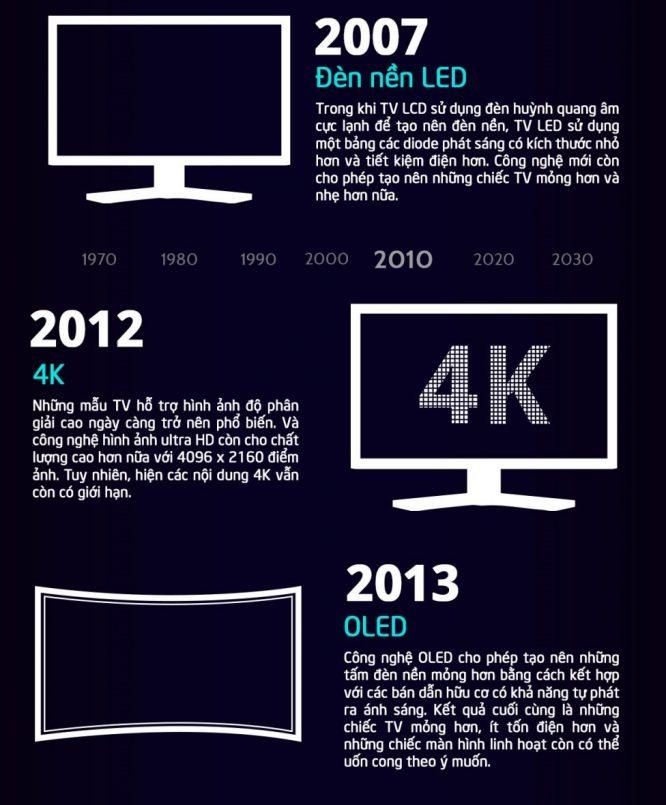 Lịch sử tiến hóa 100 năm của chiếc tivi - H6