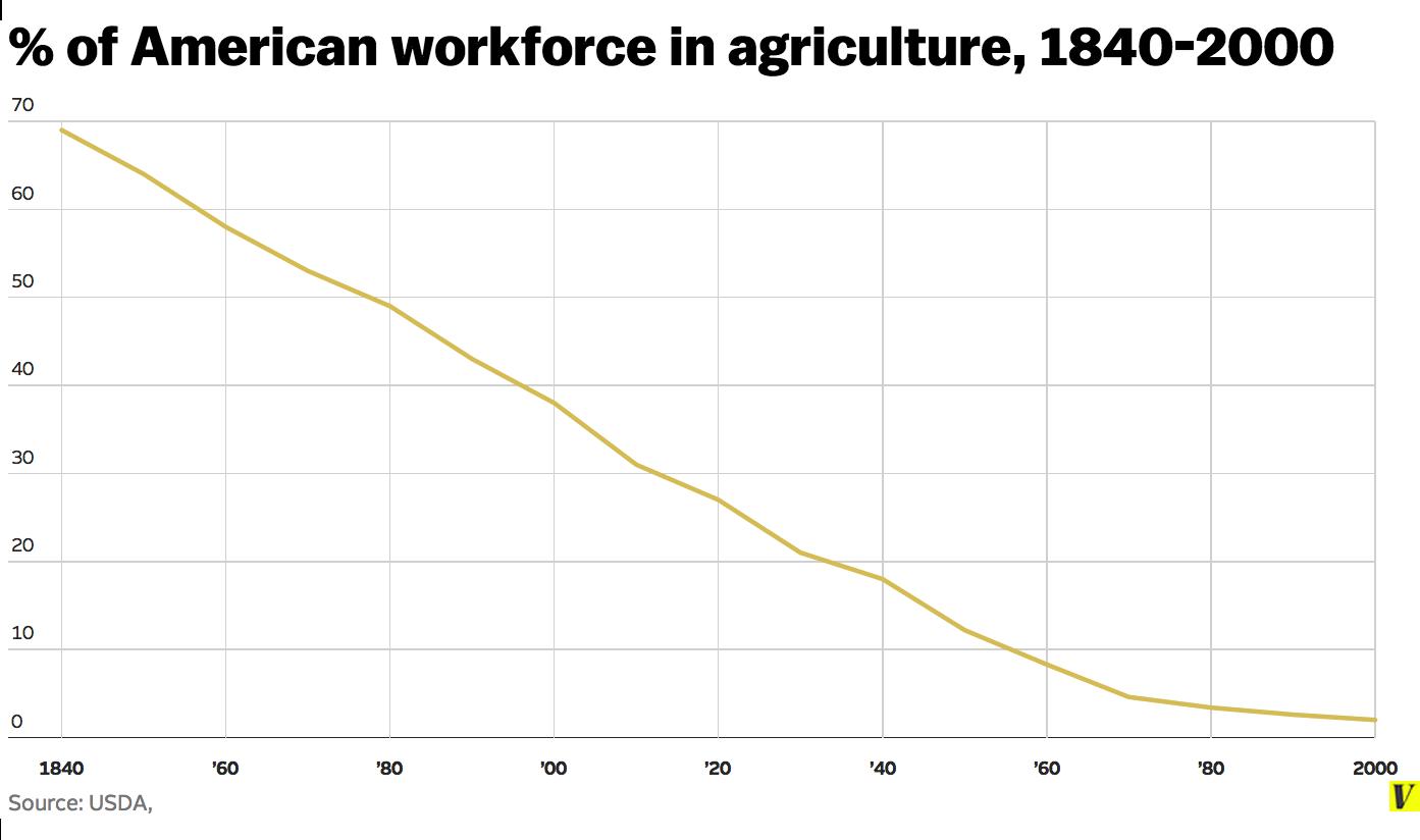Nông nghiệp kiểu Mỹ vận hành như thế nào? - H4