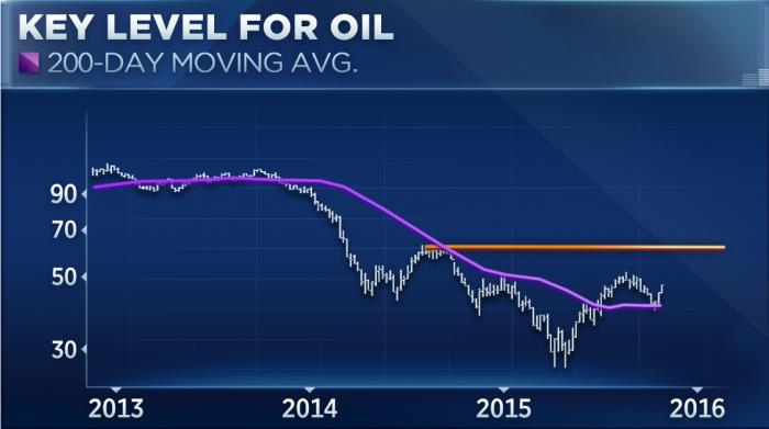 Dựa theo biểu đồ này, các chuyên gia dự báo giá dầu đang bước vào một chu kỳ tăng giá mới.