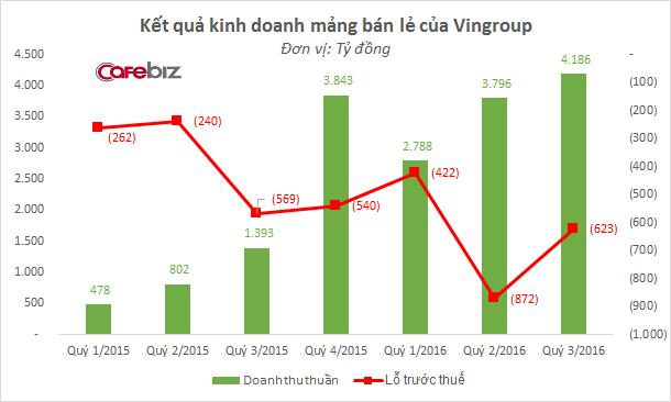 Kết quả kinh doanh mảng bán lẻ của Vingroup. (Ảnh: Internet)