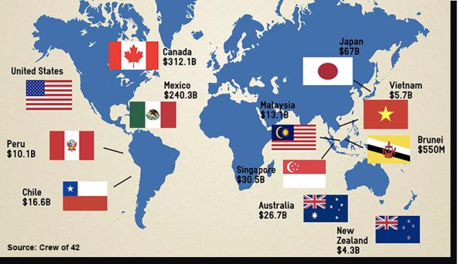 12 quốc gia tham gia đàm phán TPP (ảnh: US Funds)