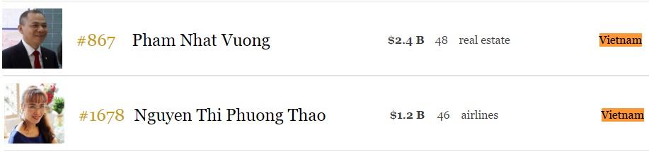 Forbes: Ông Trump nghèo hơn trước khi làm tổng thống, thêm tỷ phú Việt Nam.2