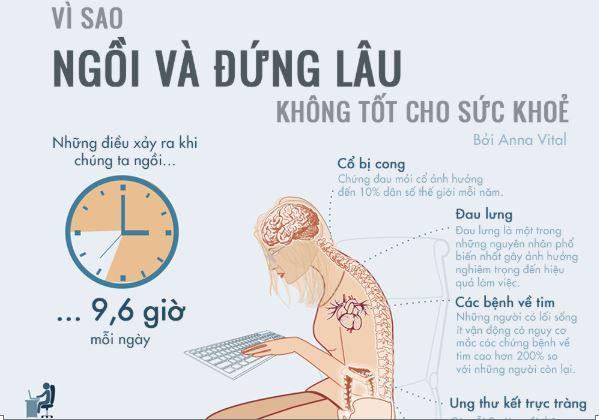 Những lý do khiến việc ngồi và đứng lâu không tốt cho sức khỏe - H1