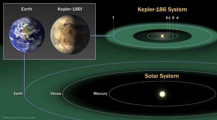 Điểm mặt những hành tinh có thể có sự sống giống Trái đất. 6