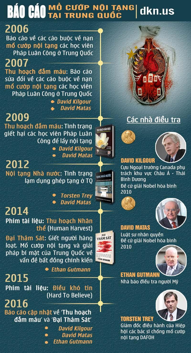 Mổ cắp nội tạng tại Trung Quốc, các chuyên gia quốc tế nói gì?3