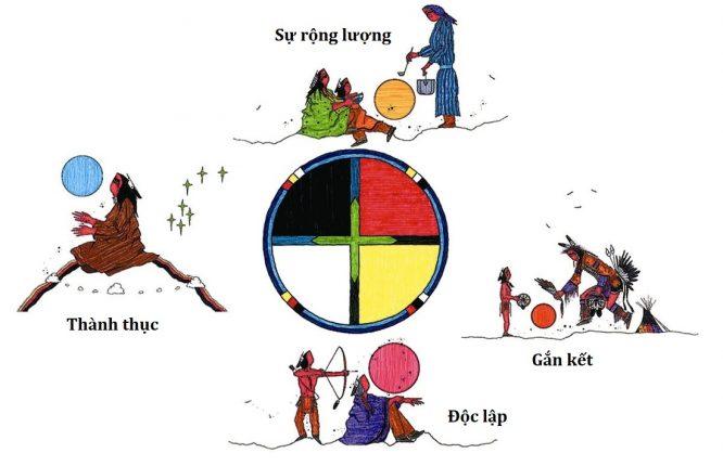 Sự thông thái của người Mỹ bản địa tạo ra một thế hệ thiếu niên dũng cảm - H2