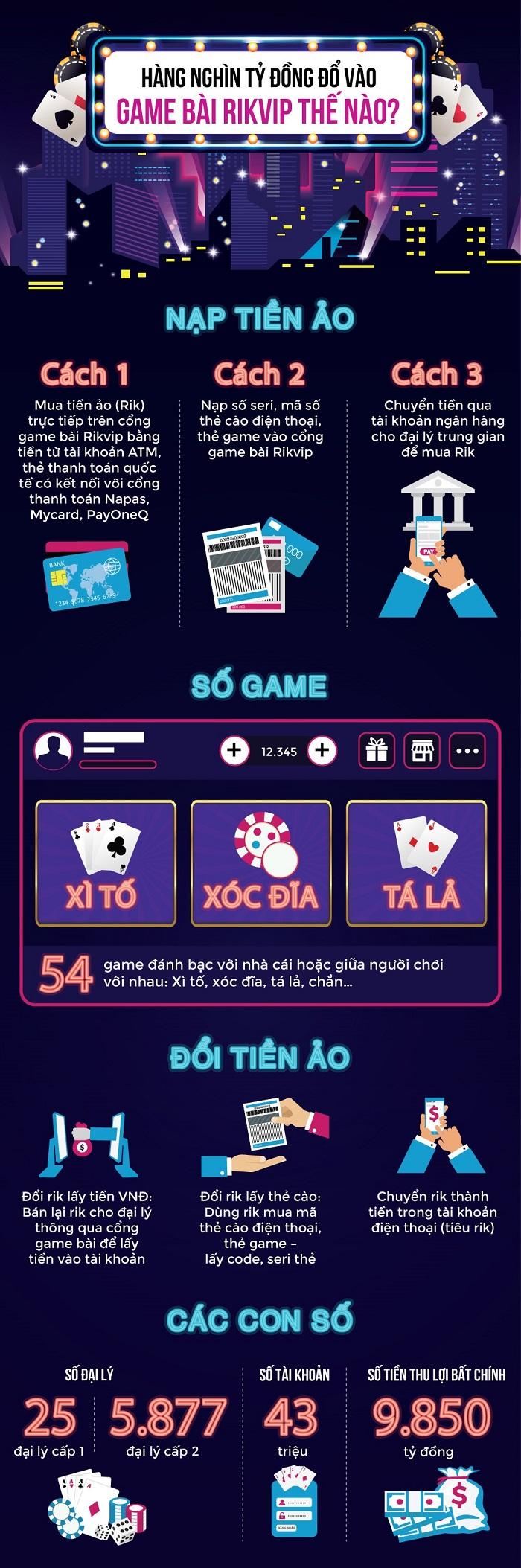 Game đánh bạc Rikvip thu được nghìn tỷ như thế nào?