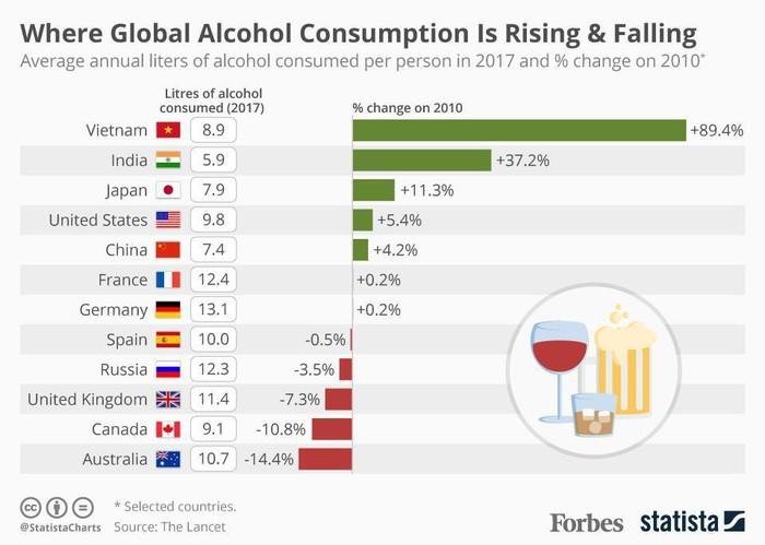 Lượng tiêu thụ rượu bia ở Việt Nam tăng nhanh số 1 thế giới - H2