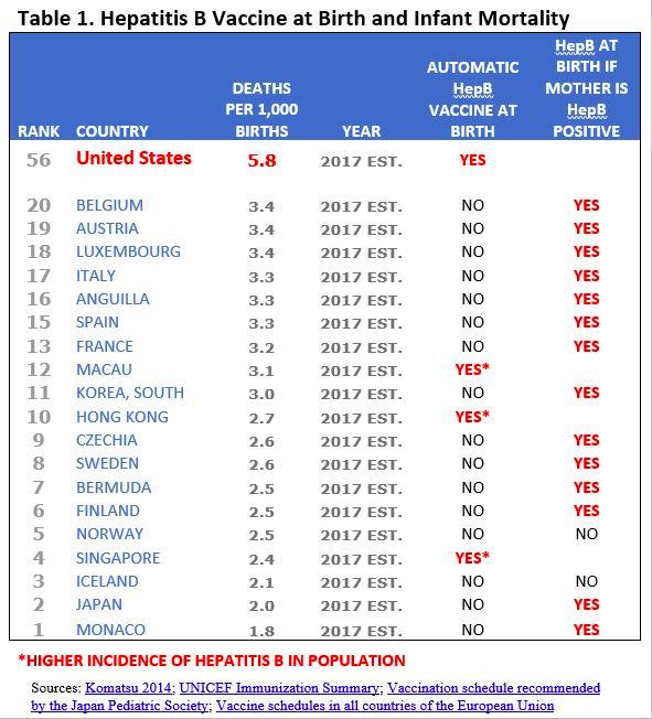 Mỹ có tỷ lệ trẻ tử vong là 5,8/1.000 trẻ sơ sinh.