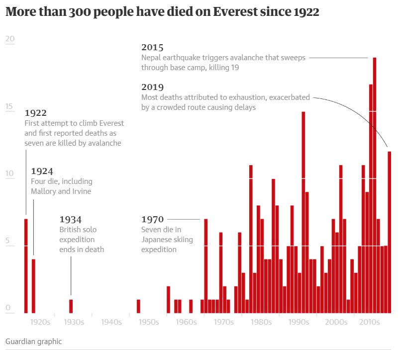 Biểu đồ cho thấy hơn 300 người đã chết trên đỉnh Everest kể từ năm 1922. (Ảnh qua Guardian)
