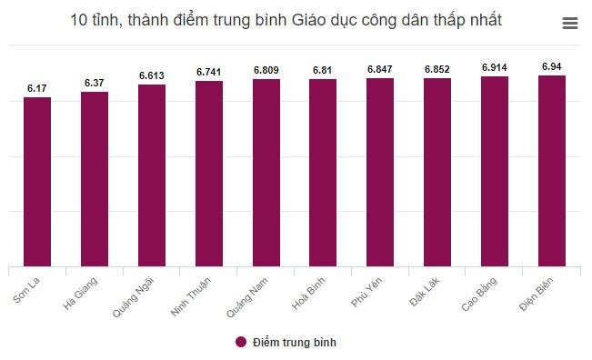 10 địa phương có điểm trung bình môn GDCD thấp nhất.