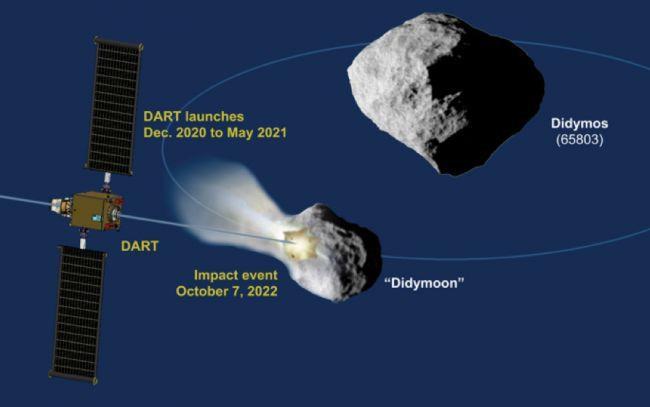 """""""Tàu đánh chặn"""" DART của NASA có thể làm thay đổi quỹ đạo của các thiên thạch có khả năng va chạm với Trái Đất. (Ảnh: NASA)"""