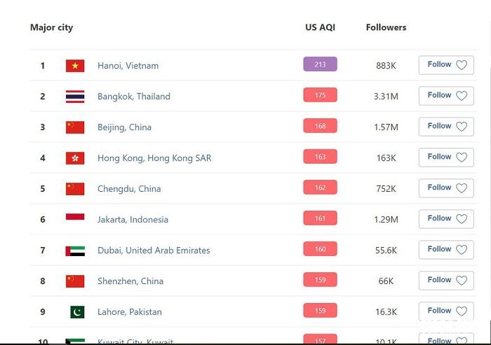Ứng dụng quan trắc không khí Airvisual ghi nhận Hà Nội là thành phố lớn ô nhiễm nhất thế giới, vượt qua Bangkok (Thái Lan) và Bắc Kinh (Trung Quốc) với chỉ số chất lượng không khí (AQI) lên ngưỡng 213.