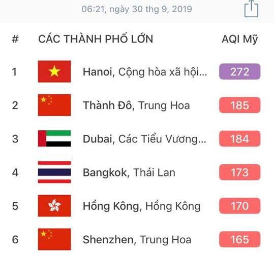Hà Nội bị xếp là thành phố ô nhiễm nhất thế giới vào sáng 30/9 theo ghi nhận của AirVisual. (Ảnh qua tuoitre)