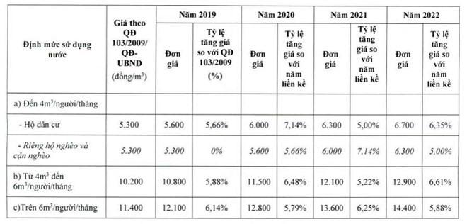 Đơn giá nước sạch ở TP.Hồ Chí Minh từ ngày 15/11.