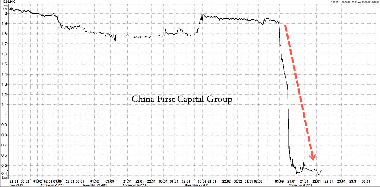 Giá cổ phiếu nhiều công ty Trung Quốc trên sàn Hồng Kông lao dốc đột ngột (ảnh 2)
