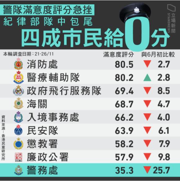 Mức độ hài lòng đối với cảnh sát Hồng Kông giảm mạnh xuống 60% (ảnh 2)