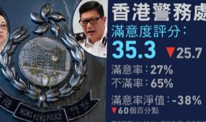 Mức độ hài lòng đối với cảnh sát Hồng Kông giảm mạnh 60% so với tháng 6/2019
