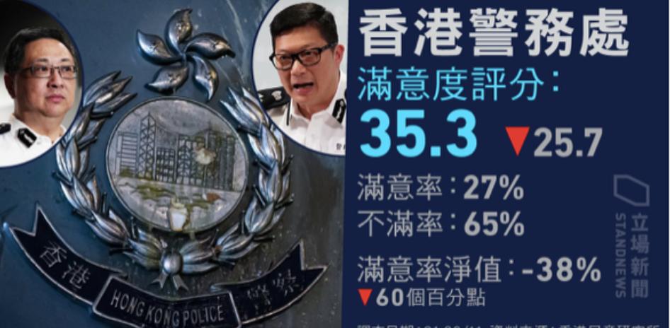Mức độ hài lòng đối với cảnh sát Hồng Kông giảm mạnh xuống 60% (ảnh 1)