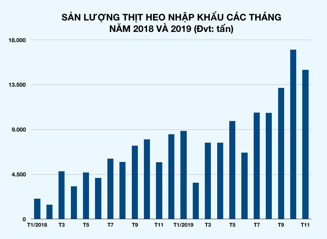 Tính chung 11 tháng năm 2019, nhập khẩu thịt heo cả nước đạt hơn 111.000 tấn với kim ngạch 124 triệu USD. (Ảnh qua vietnammoi)