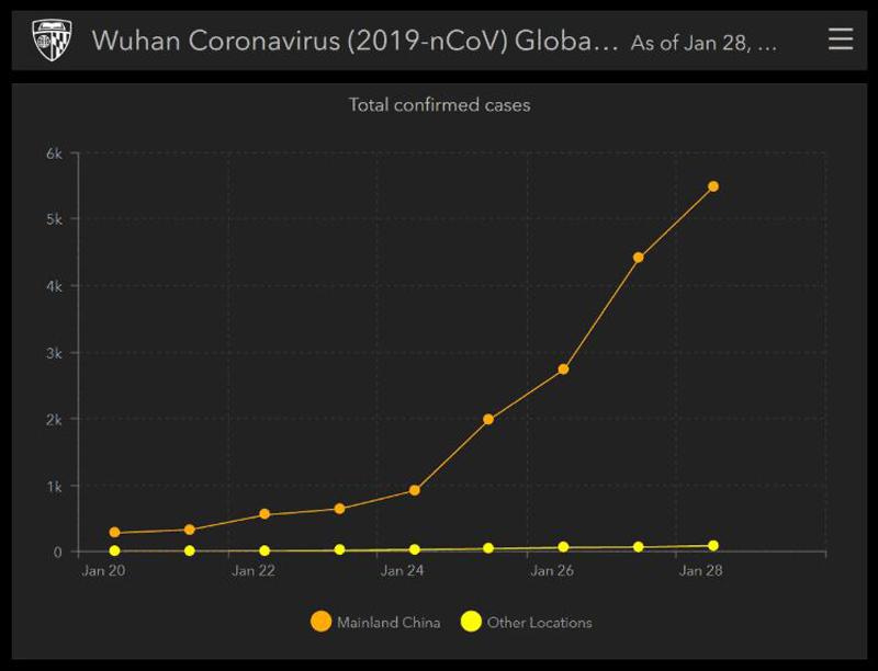 Đồ thị số ca nhiễm virus corona, cập nhật ngày 29/1, đang leo dốc gần như thẳng đứng