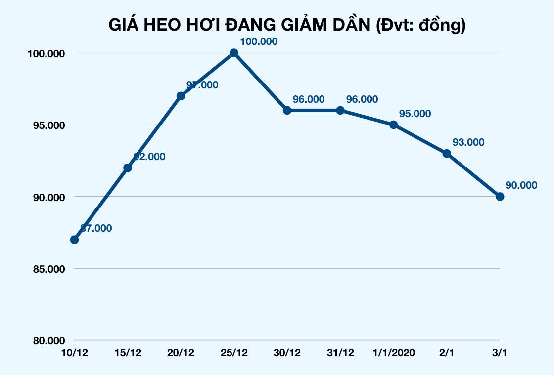 Giá heo hơi trong nước đang giảm dần. (Ảnh qua vietnammoi)