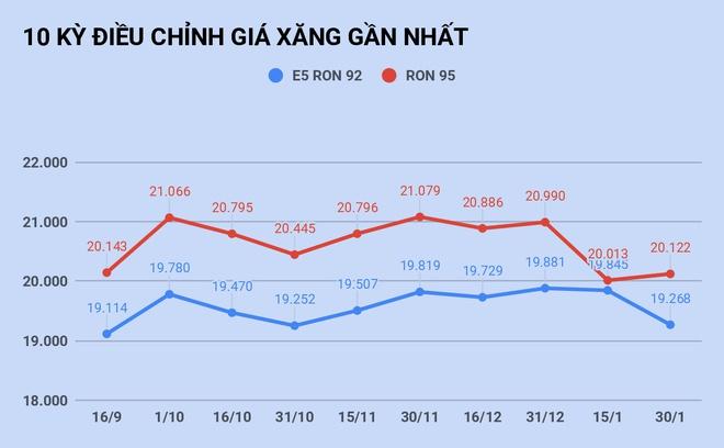Giá xăng RON 95 giảm mạnh 791 đồng mỗi lít sau Tết Nguyên đán-ảnh 1