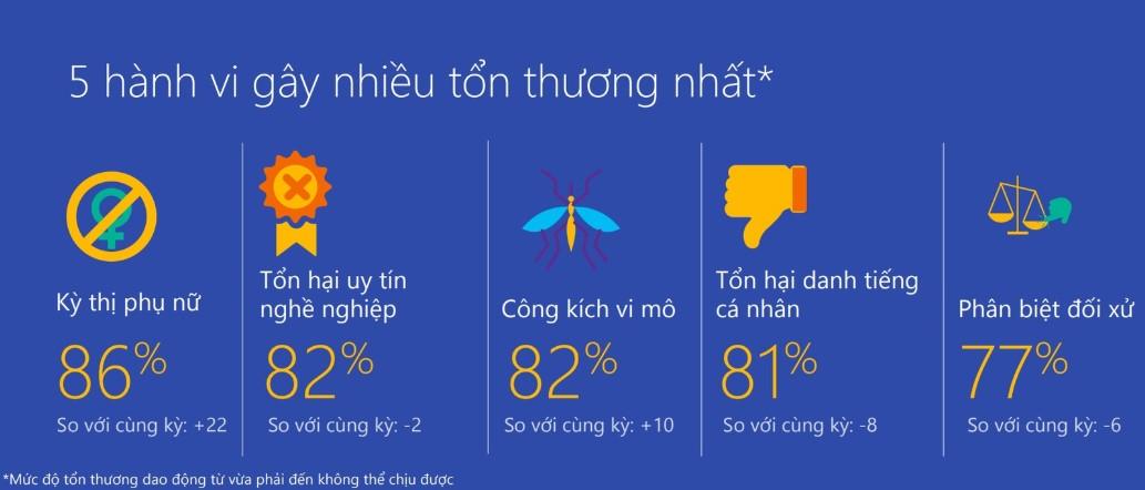 Chỉ số kỳ thị phụ nữ trên Internet tại Việt Nam tăng 22 điểm so với năm 2018. (Ảnh qua Zing)