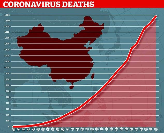 Hơn 2100 người đã mất mạng vì chủng virus corona mới SARS-CoV-2