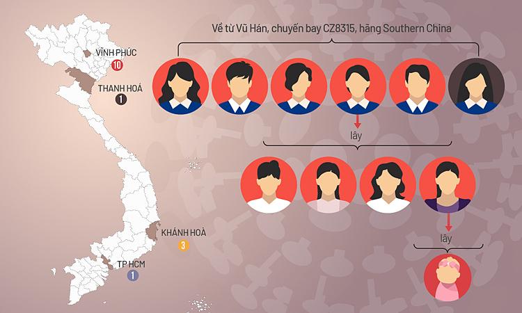 Bé 3 tháng tuổi nhiễm virus corona tại Vĩnh Phúc là đường lây mới F3